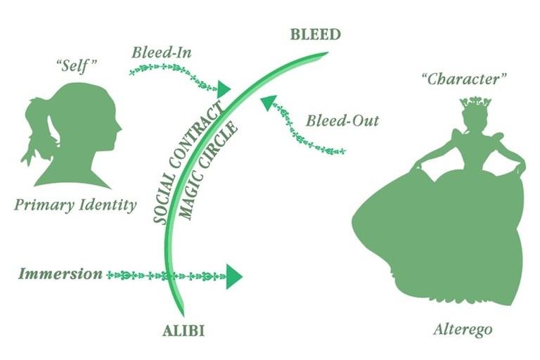 RPG-Terminology-bleed-magic-circle-diagram-from-nordiclarp.org.jpg
